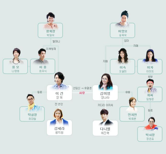 [韓劇] 운명처럼 널 사랑해 (命中注定我愛你) (2014) Cast-tree-140703